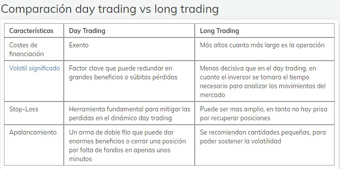 Diferencias entre Day Trading y Long Trading